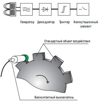 Индуктивные бесконтактные выключатели могут применяться для подсчета или  контроля положения металлических объектов. Чувствительный элемент такого  датчика ... e05e12aece5